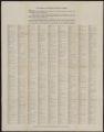 Congress of the USA, undated. (Box 4, Folder 15)