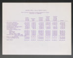 Budget (Box 14, Folder 4)